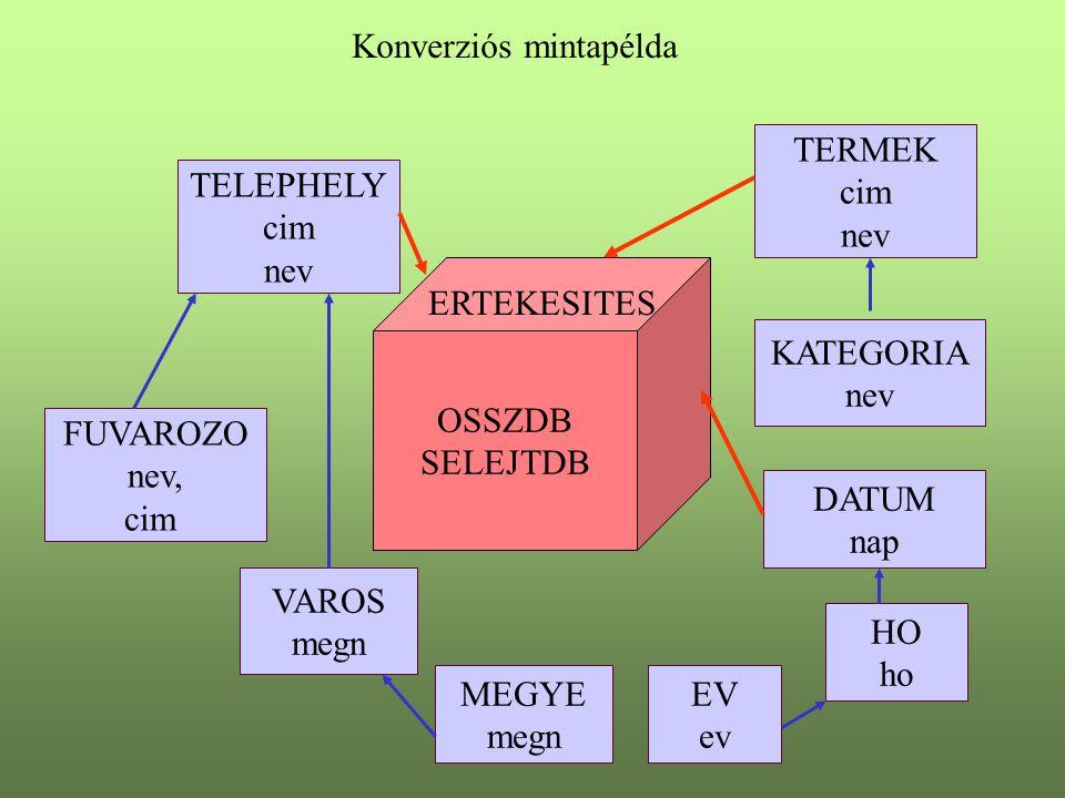 Konverziós mintapélda