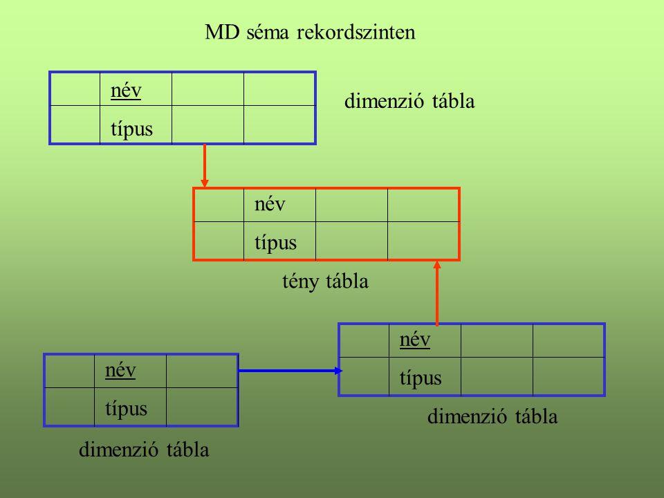 MD séma rekordszinten név. dimenzió tábla. típus. név. típus. tény tábla. név. név. típus. típus.