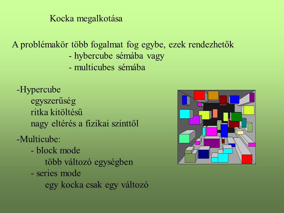 Kocka megalkotása A problémakör több fogalmat fog egybe, ezek rendezhetők. - hybercube sémába vagy.