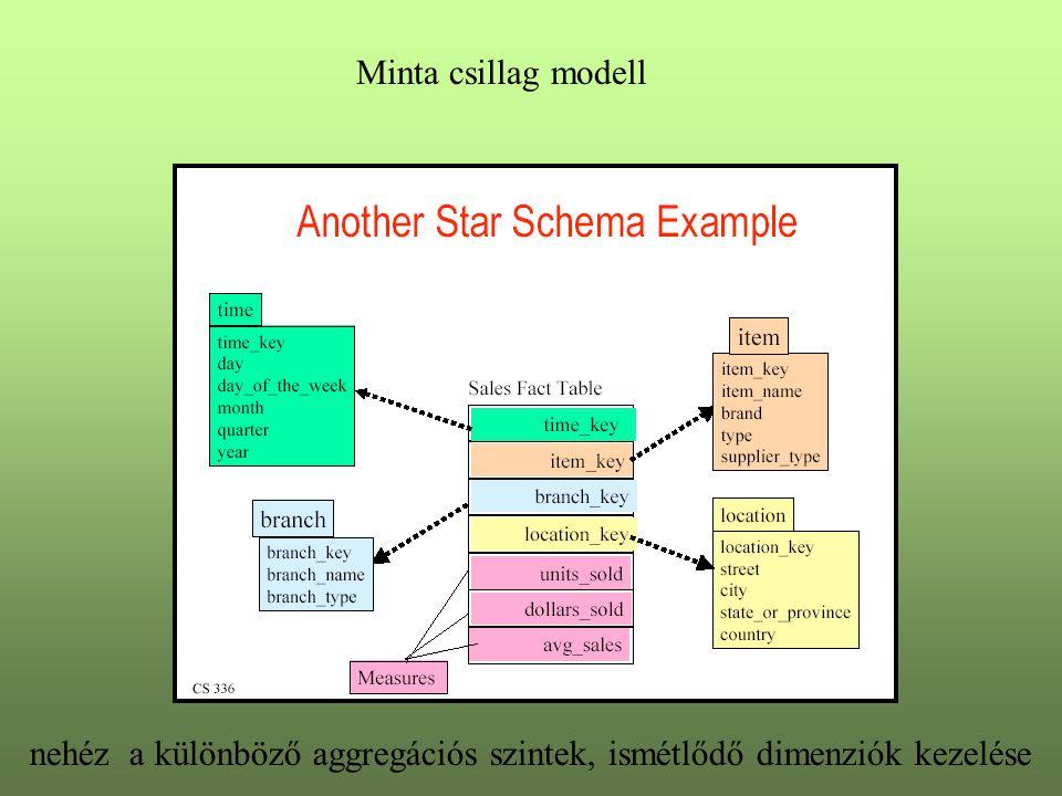 Minta csillag modell nehéz a különböző aggregációs szintek, ismétlődő dimenziók kezelése