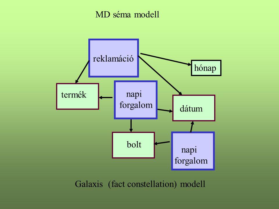 MD séma modell reklamáció. hónap. termék. napi. forgalom. forgalom. dátum. bolt. napi. forgalom.