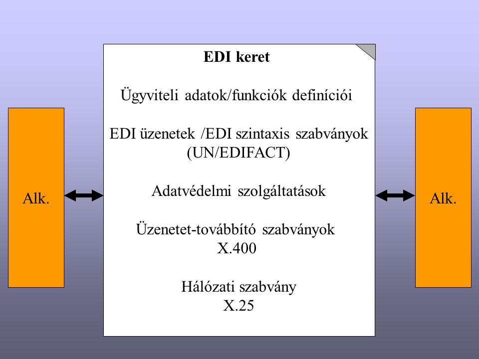 Ügyviteli adatok/funkciók definíciói