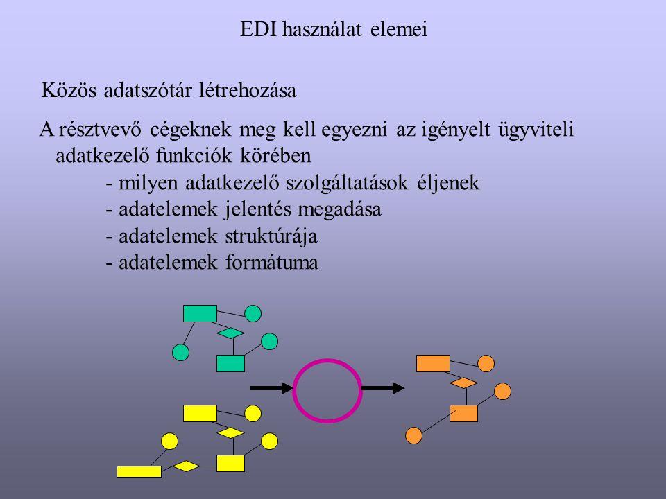 EDI használat elemei Közös adatszótár létrehozása. A résztvevő cégeknek meg kell egyezni az igényelt ügyviteli.