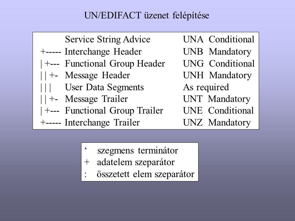 UN/EDIFACT üzenet felépítése