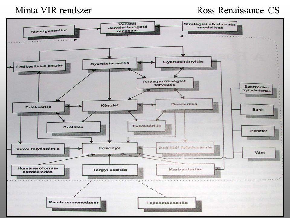Minta VIR rendszer Ross Renaissance CS