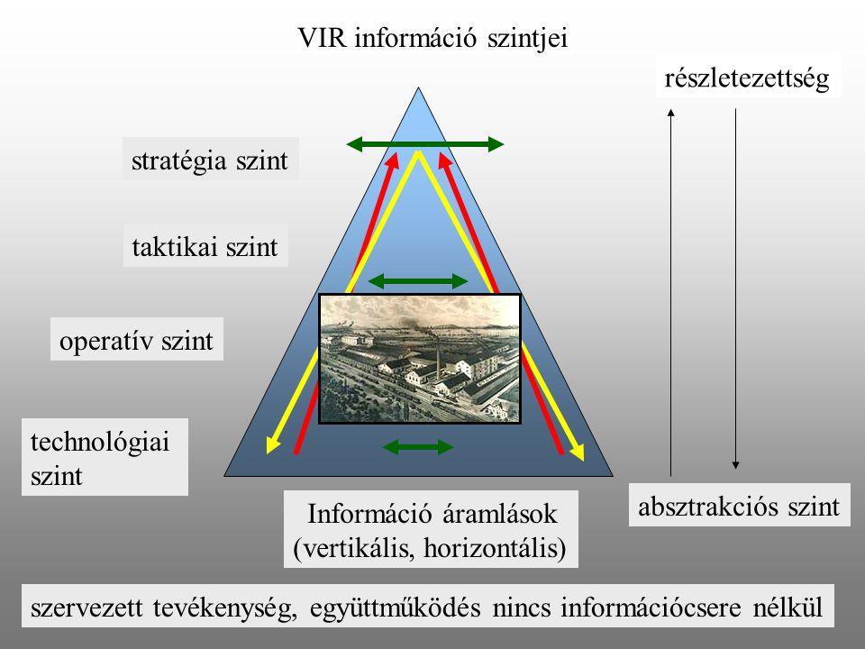 VIR információ szintjei