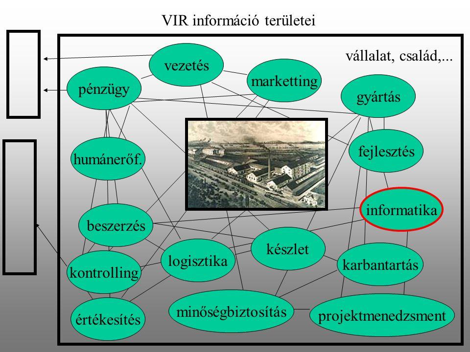 VIR információ területei