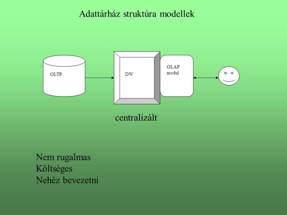 Adattárház struktúra modellek