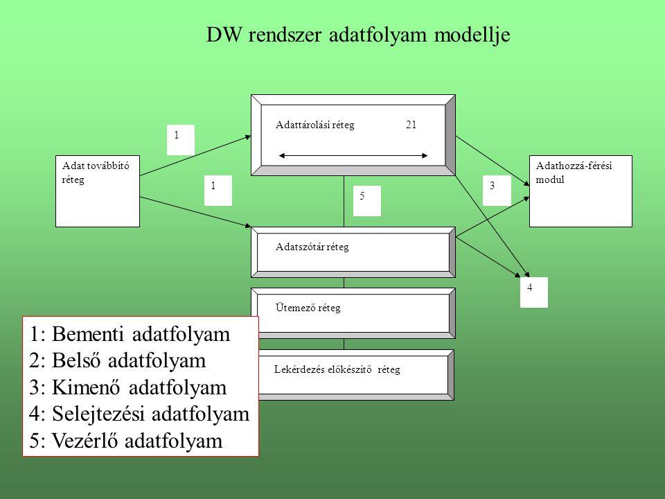 DW rendszer adatfolyam modellje