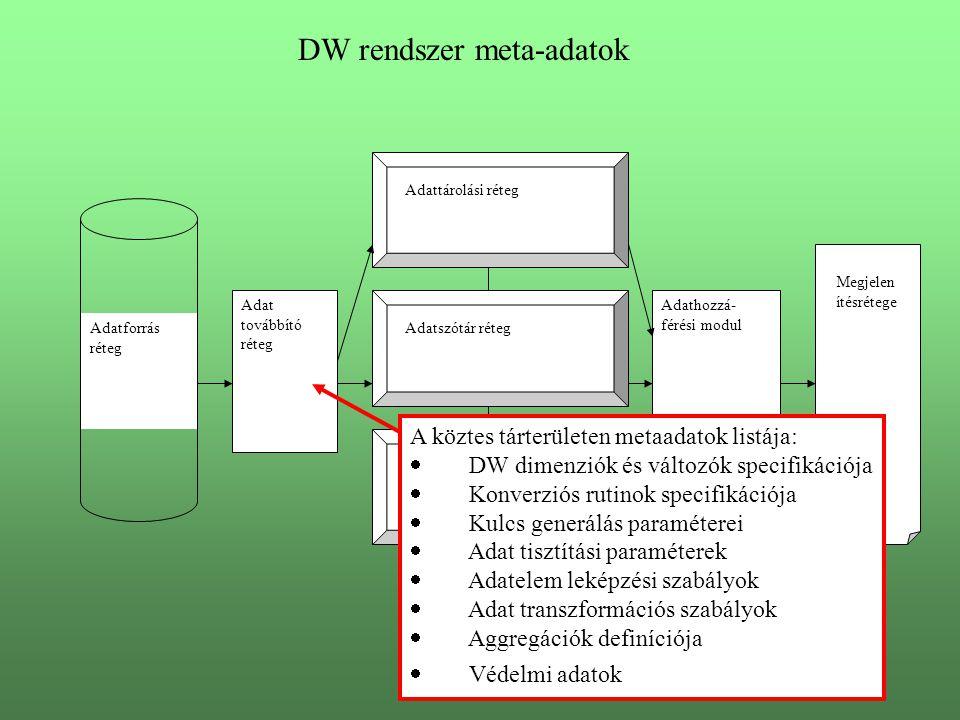 DW rendszer meta-adatok