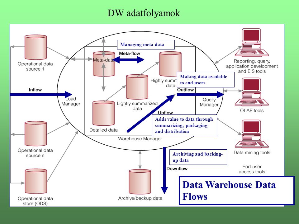 Data Warehouse Data Flows