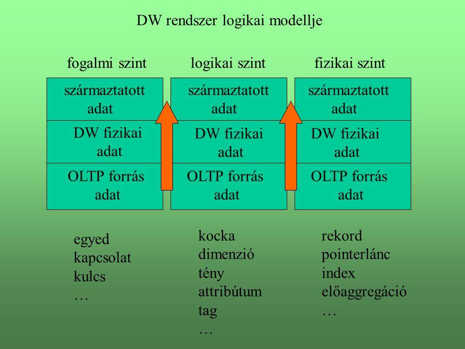 DW rendszer logikai modellje