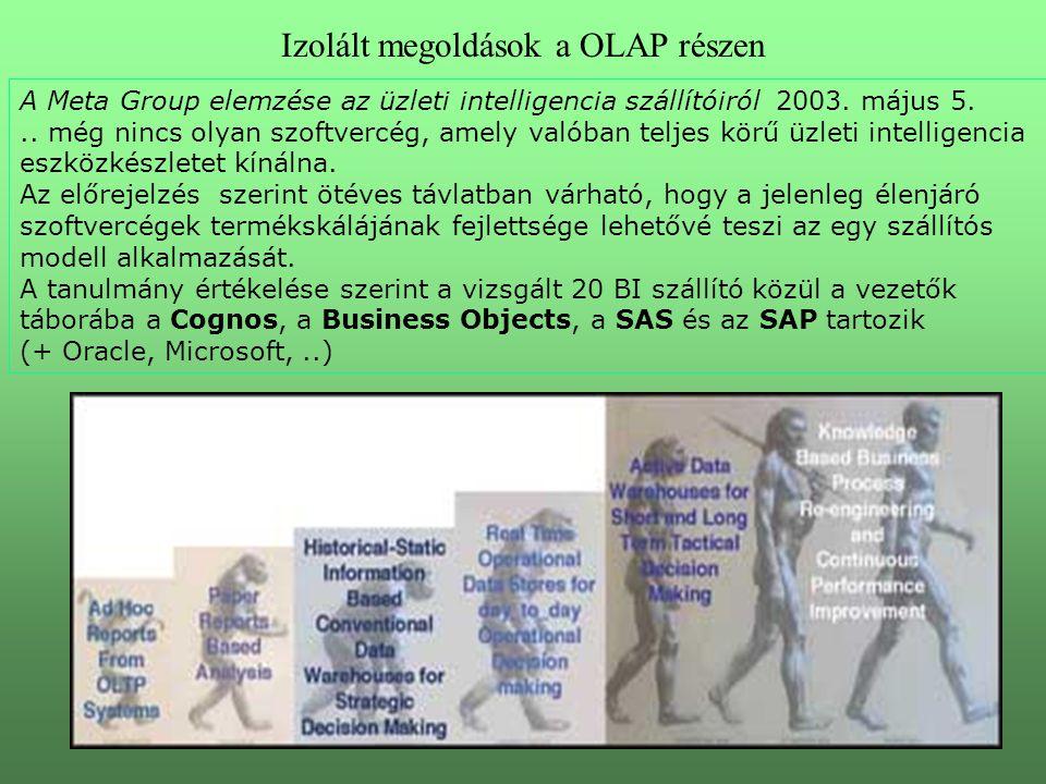 Izolált megoldások a OLAP részen