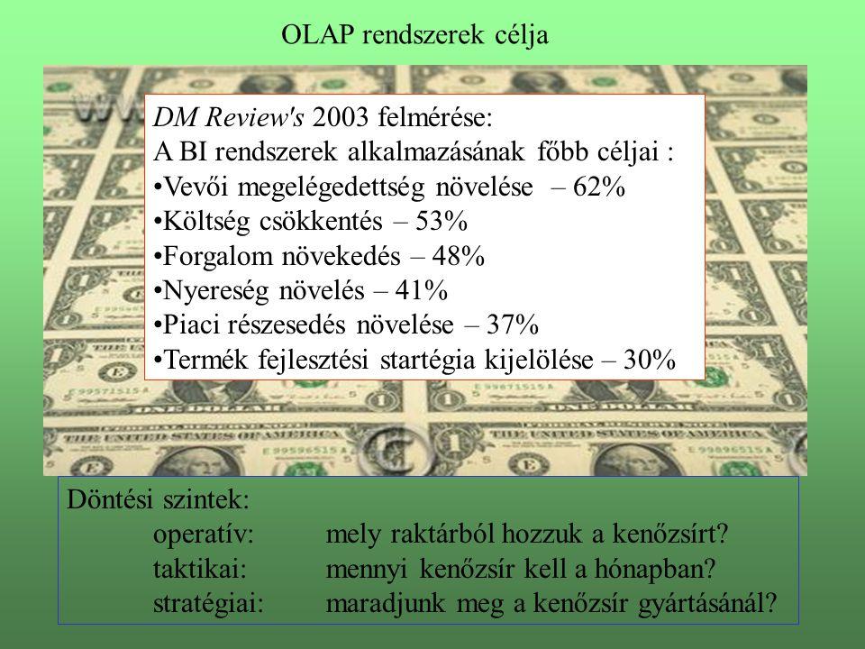 OLAP rendszerek célja DM Review s 2003 felmérése: A BI rendszerek alkalmazásának főbb céljai : Vevői megelégedettség növelése – 62%