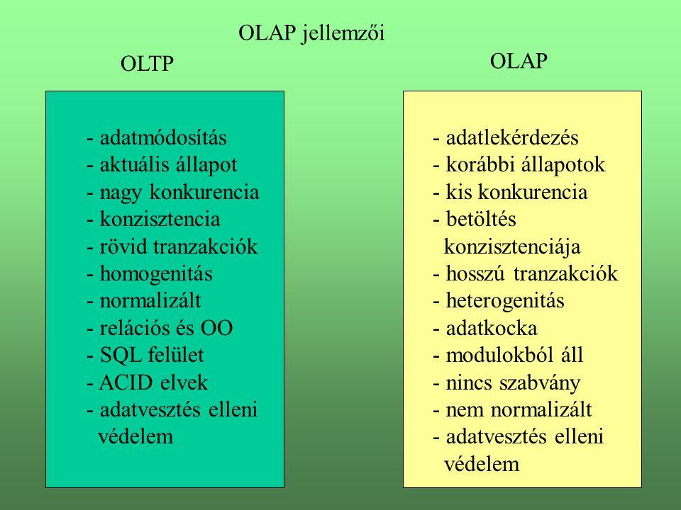 OLAP jellemzői OLTP. OLAP. adatmódosítás. aktuális állapot. nagy konkurencia. konzisztencia. - rövid tranzakciók.
