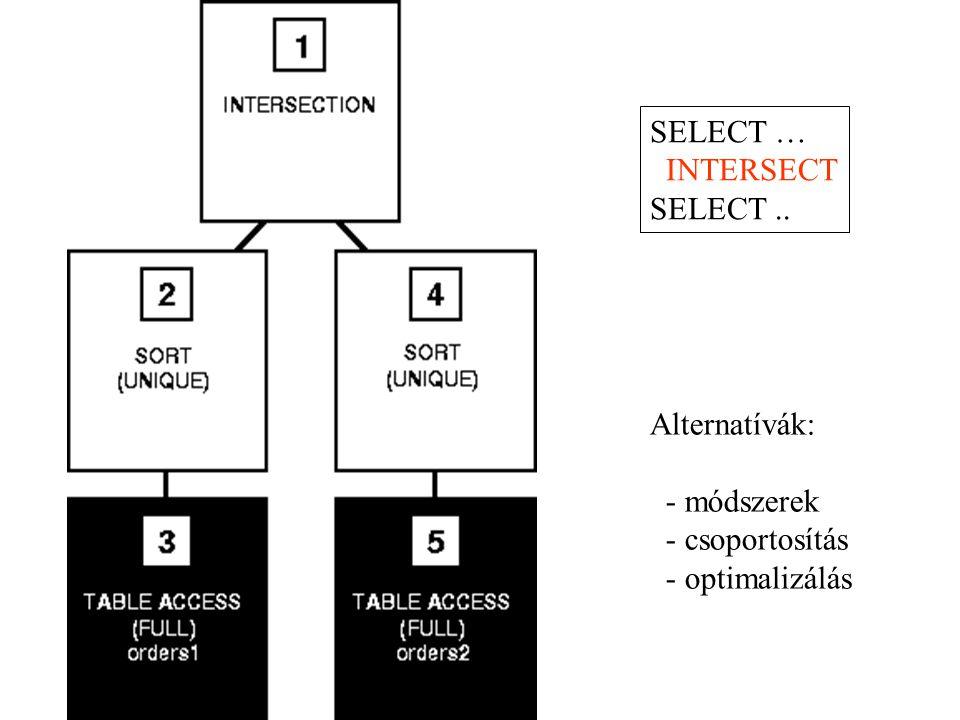 SELECT … INTERSECT SELECT .. Alternatívák: - módszerek - csoportosítás - optimalizálás