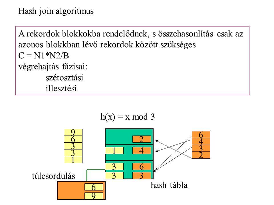 Hash join algoritmus A rekordok blokkokba rendelődnek, s összehasonlítás csak az. azonos blokkban lévő rekordok között szükséges.