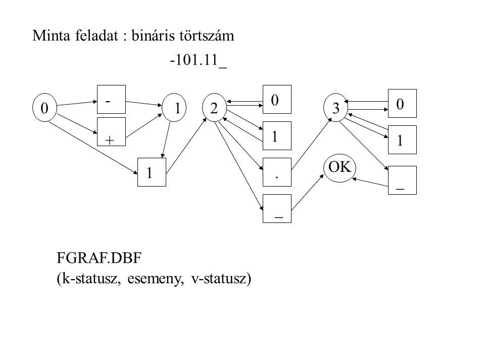 Minta feladat : bináris törtszám