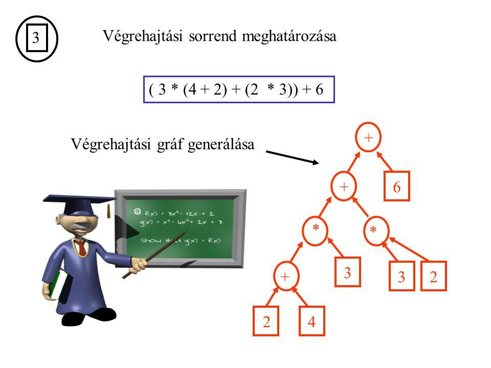 3 Végrehajtási sorrend meghatározása. ( 3 * (4 + 2) + (2 * 3)) + 6. + Végrehajtási gráf generálása.