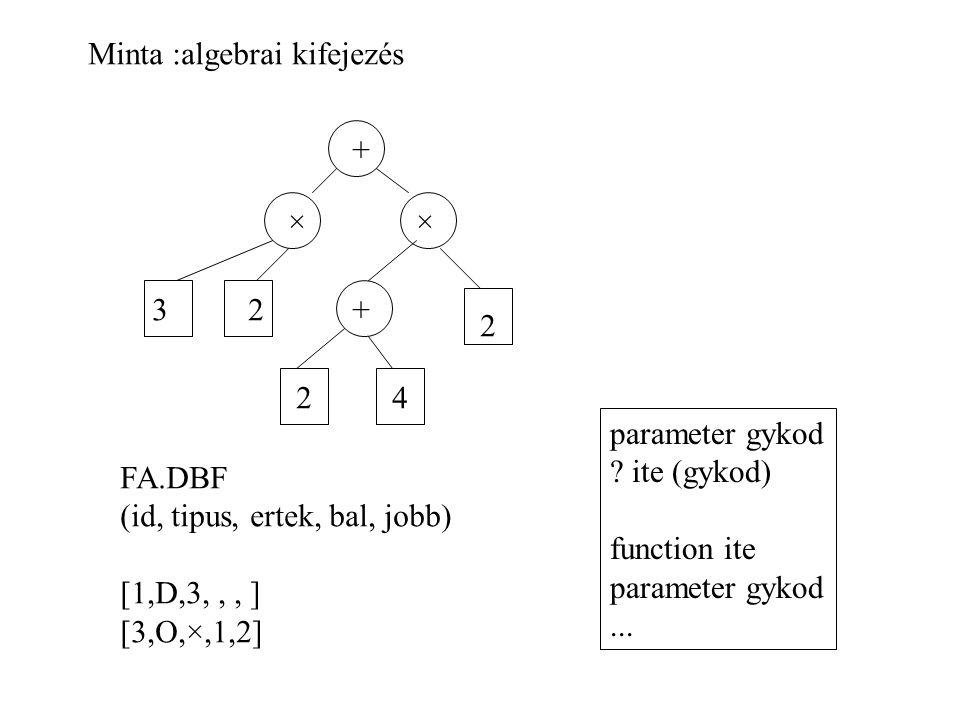 Minta :algebrai kifejezés