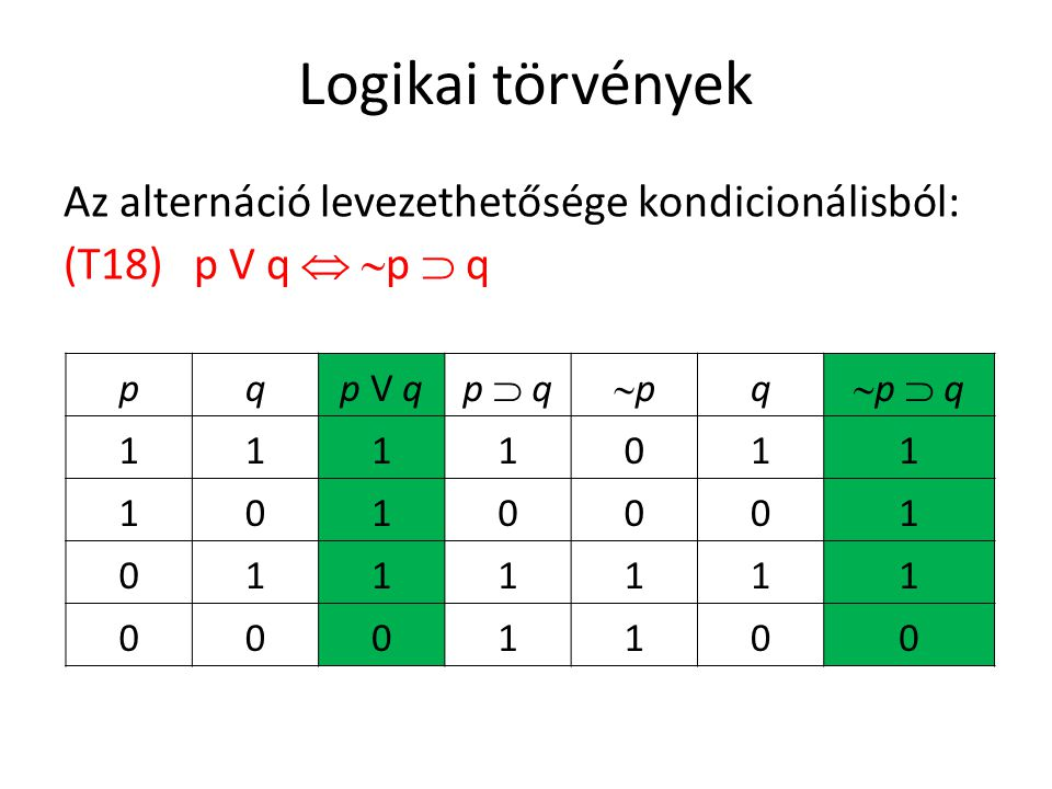 Logikai törvények Az alternáció levezethetősége kondicionálisból: (T18) p V q  p  q p. q. p V q.