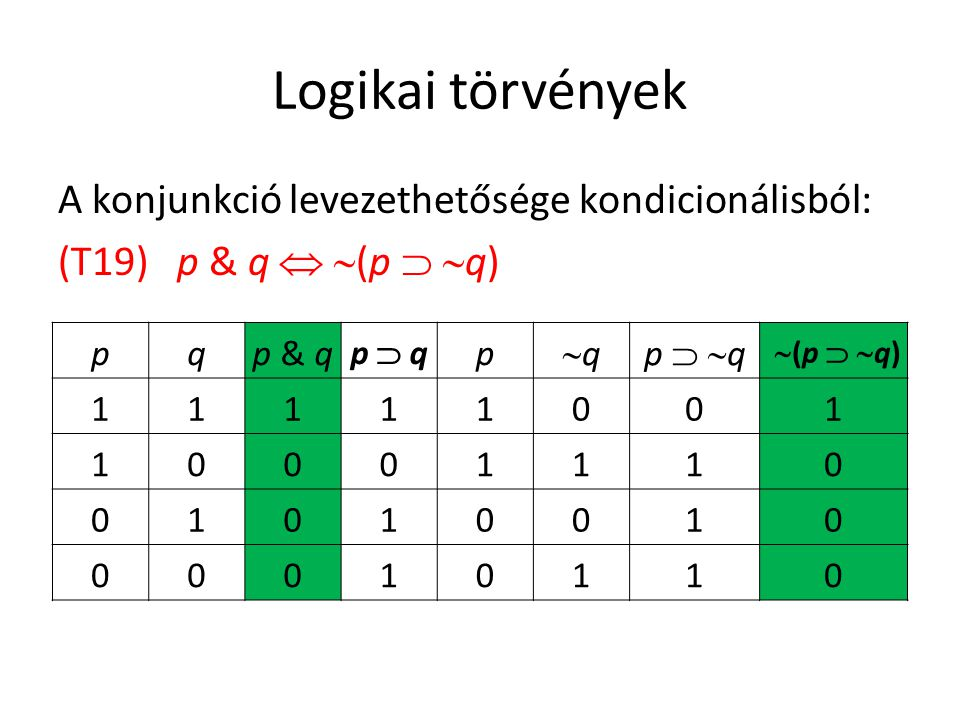 Logikai törvények A konjunkció levezethetősége kondicionálisból: (T19) p & q  (p  q) p. q. p & q.