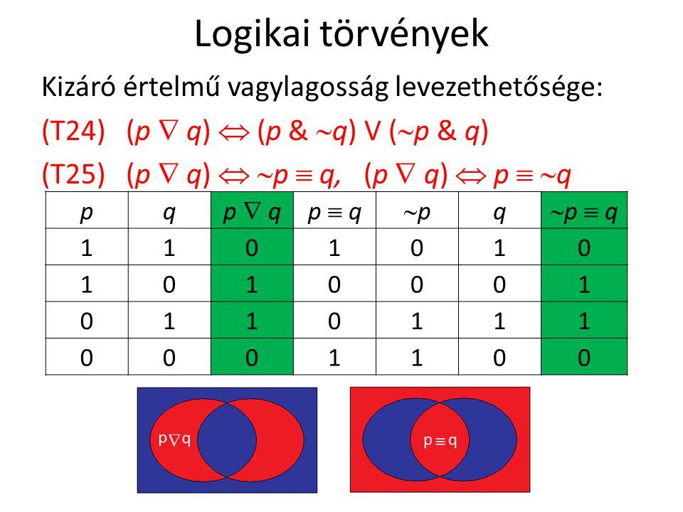 Logikai törvények Kizáró értelmű vagylagosság levezethetősége: (T24) (p  q)  (p & q) V (p & q) (T25) (p  q)  p  q, (p  q)  p  q