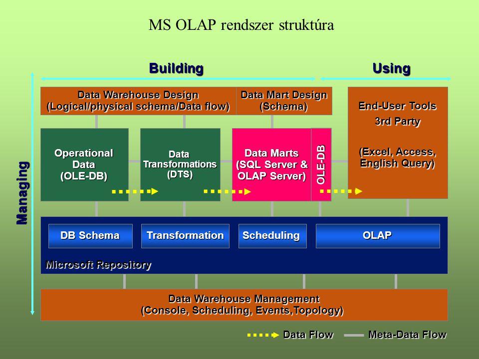 MS OLAP rendszer struktúra