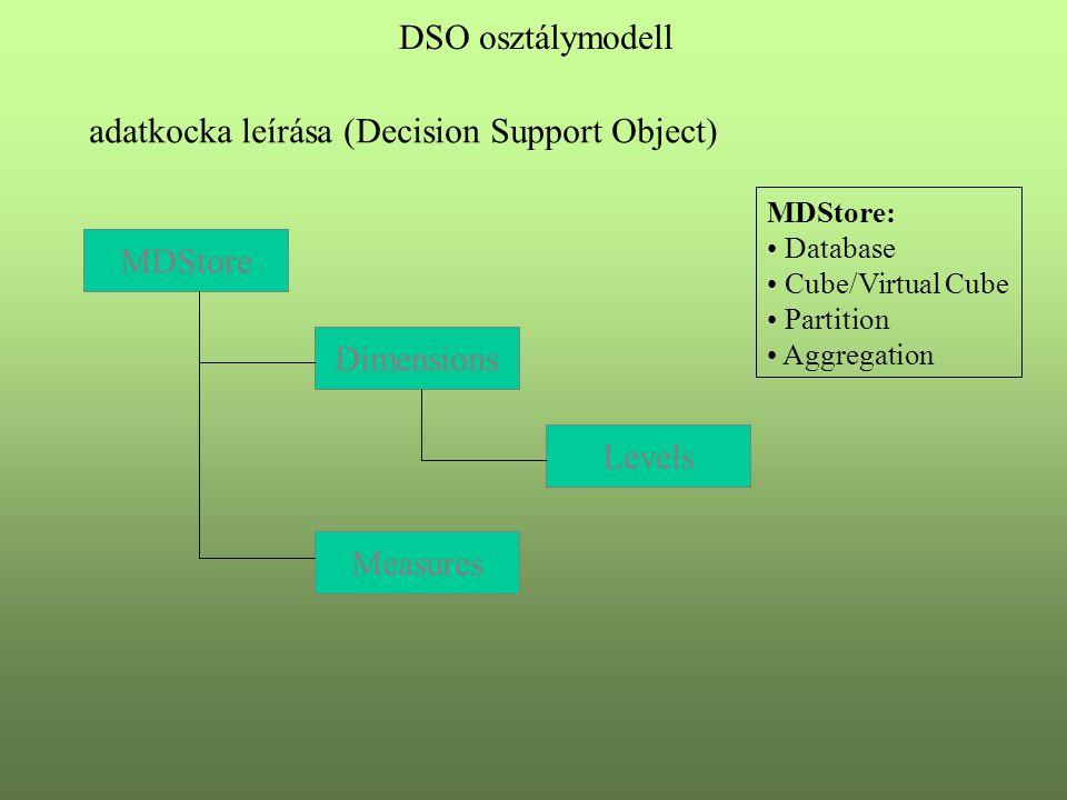 adatkocka leírása (Decision Support Object)