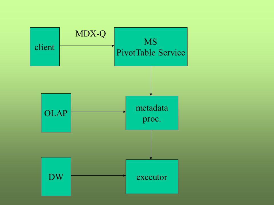 client MDX-Q MS PivotTable Service OLAP metadata proc. DW executor
