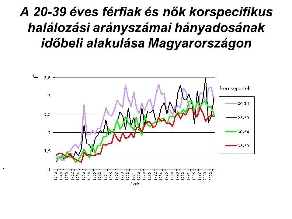 A 20-39 éves férfiak és nők korspecifikus halálozási arányszámai hányadosának időbeli alakulása Magyarországon