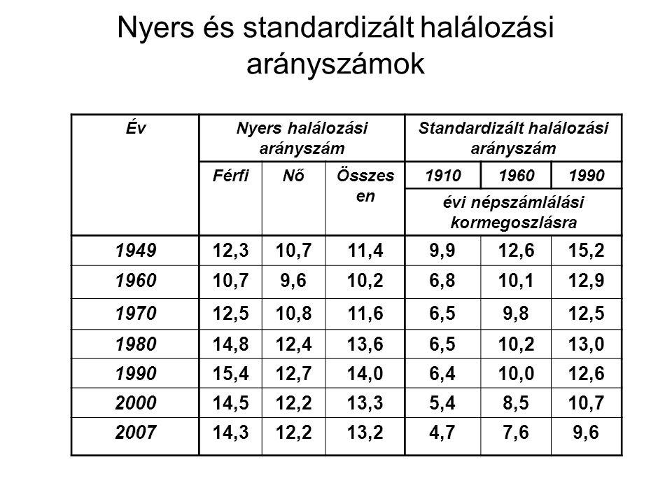 Nyers és standardizált halálozási arányszámok