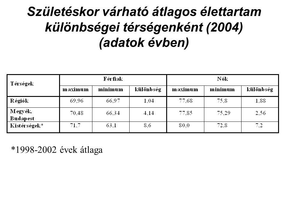 Születéskor várható átlagos élettartam különbségei térségenként (2004) (adatok évben)