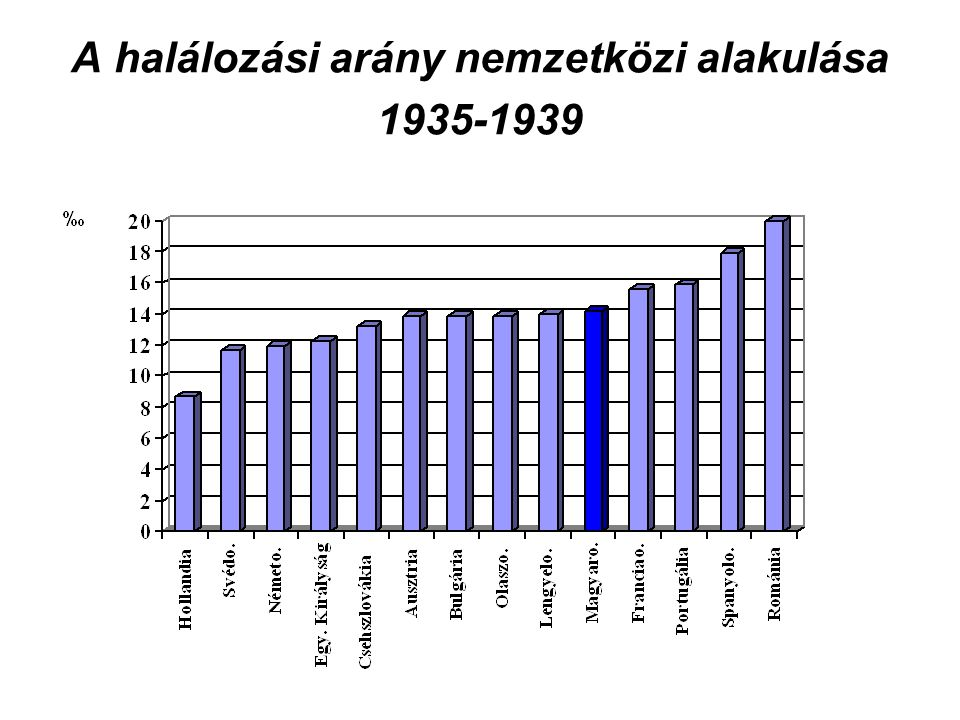 A halálozási arány nemzetközi alakulása 1935-1939