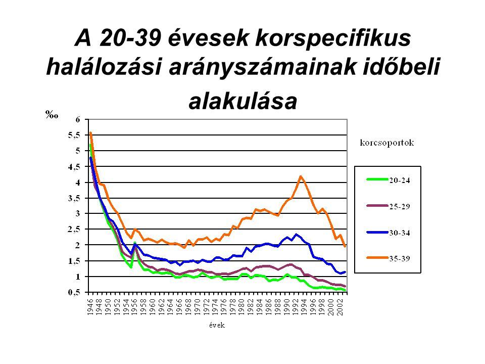 A 20-39 évesek korspecifikus halálozási arányszámainak időbeli alakulása