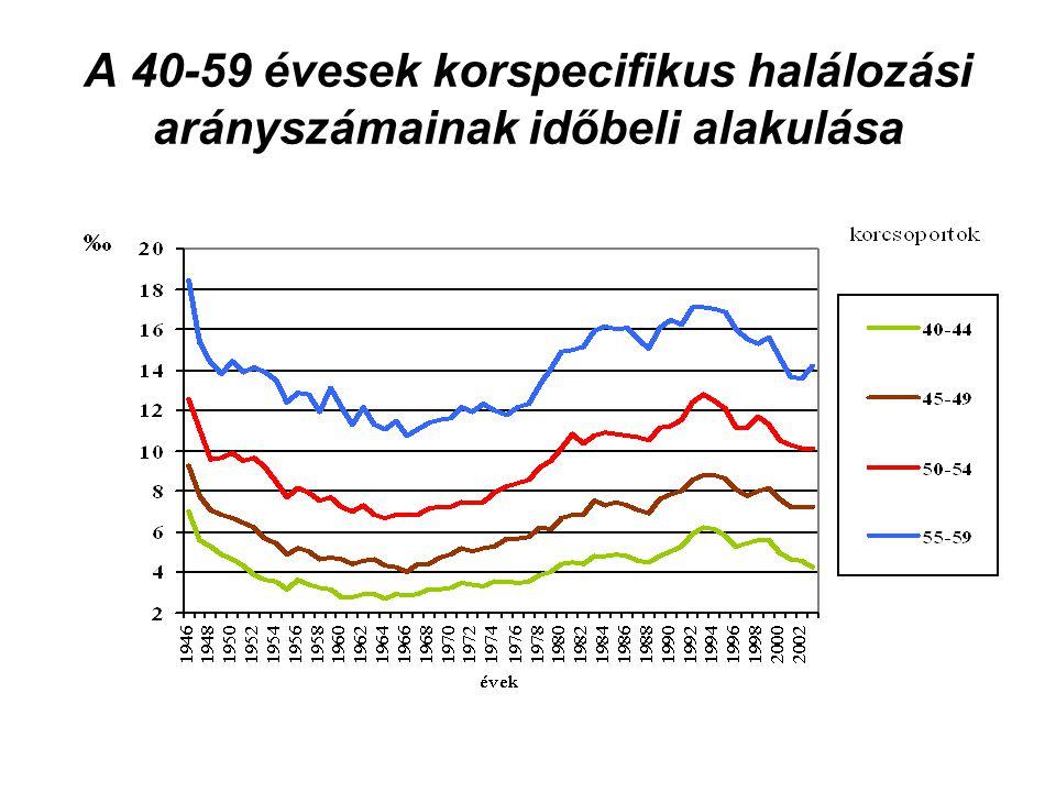 A 40-59 évesek korspecifikus halálozási arányszámainak időbeli alakulása