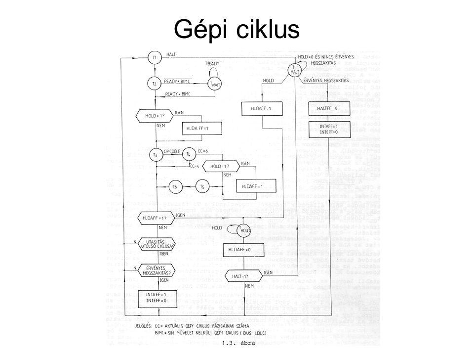 Gépi ciklus