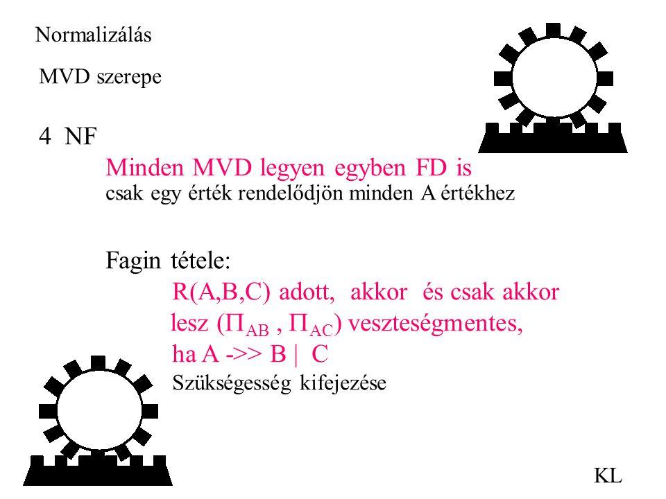 Minden MVD legyen egyben FD is
