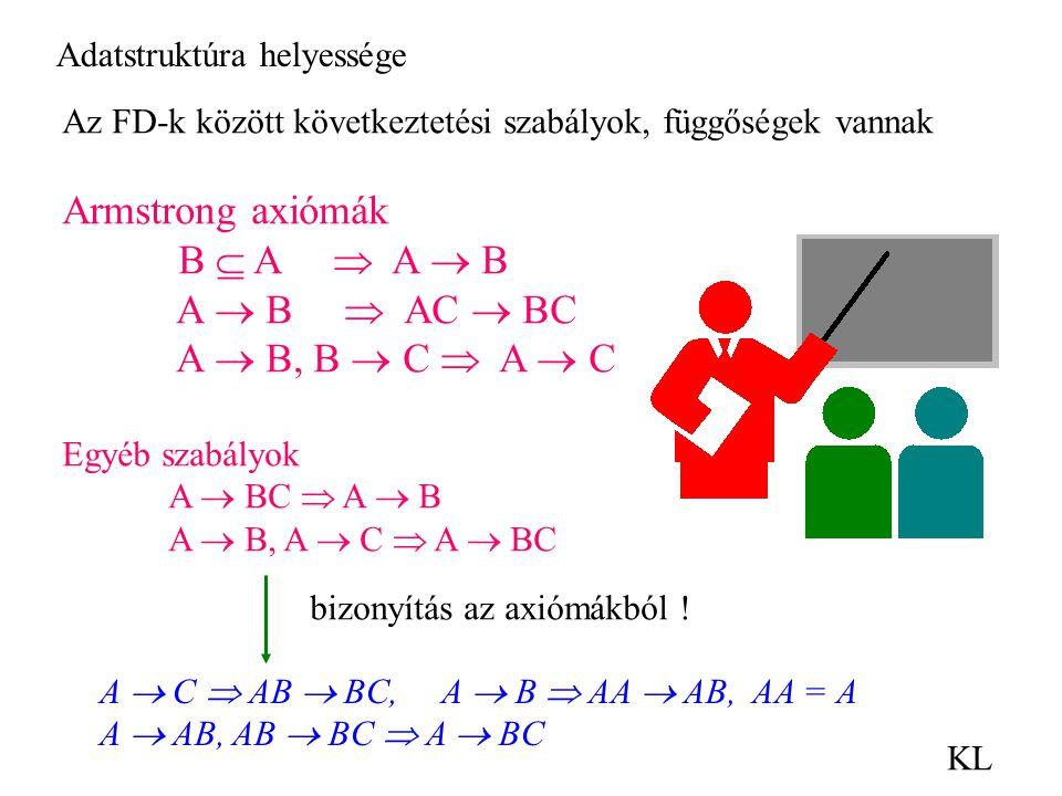 Armstrong axiómák B  A  A  B A  B  AC  BC A  B, B  C  A  C