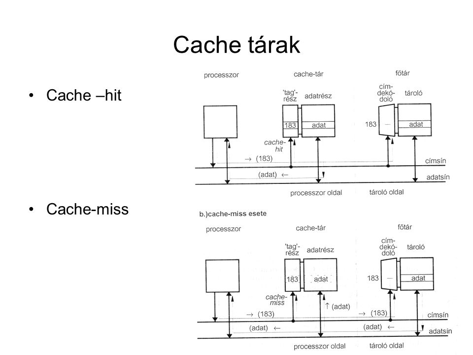 Cache tárak Cache –hit Cache-miss