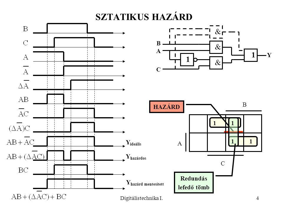 SZTATIKUS HAZÁRD & 1 & B A Y C B HAZÁRD Yideális 1 A Yhazárdos C