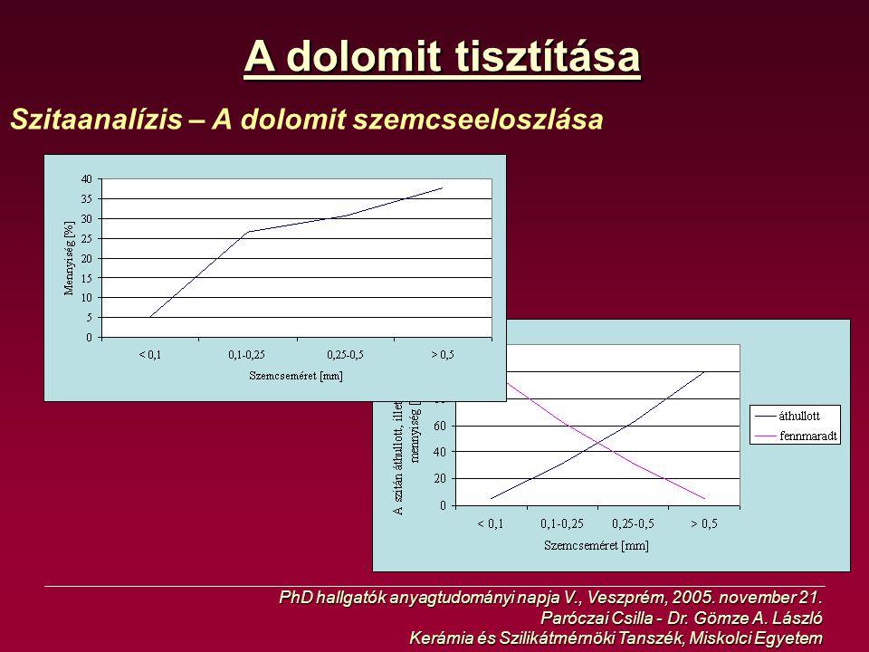 A dolomit tisztítása Szitaanalízis – A dolomit szemcseeloszlása