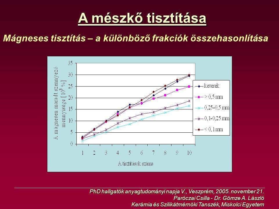 A mészkő tisztítása Mágneses tisztítás – a különböző frakciók összehasonlítása. PhD hallgatók anyagtudományi napja V., Veszprém, 2005. november 21.