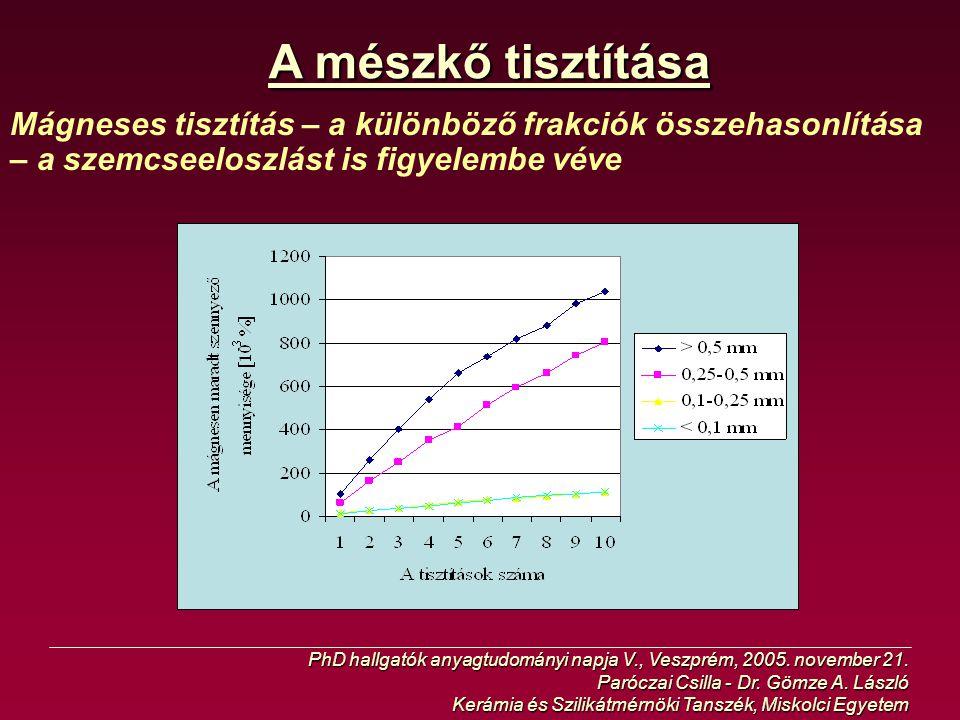 A mészkő tisztítása Mágneses tisztítás – a különböző frakciók összehasonlítása – a szemcseeloszlást is figyelembe véve.