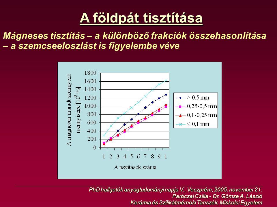 A földpát tisztítása Mágneses tisztítás – a különböző frakciók összehasonlítása – a szemcseeloszlást is figyelembe véve.