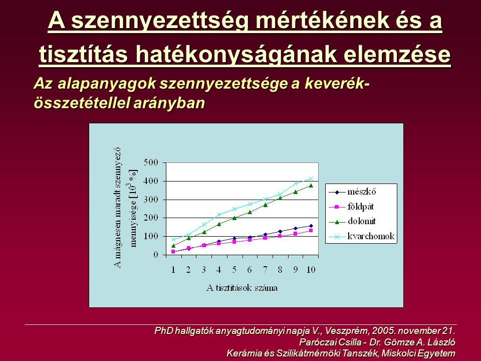 A szennyezettség mértékének és a tisztítás hatékonyságának elemzése