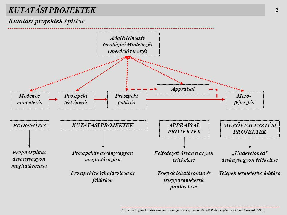 KUTATÁSI PROJEKTEK Kutatási projektek építése 2 Adatértelmezés