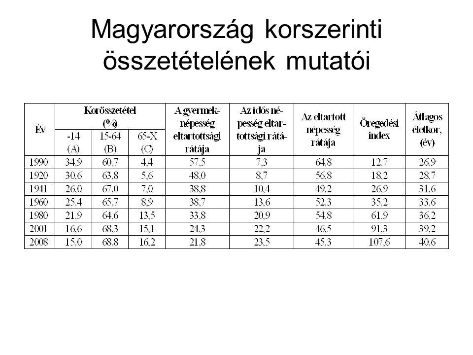 Magyarország korszerinti összetételének mutatói