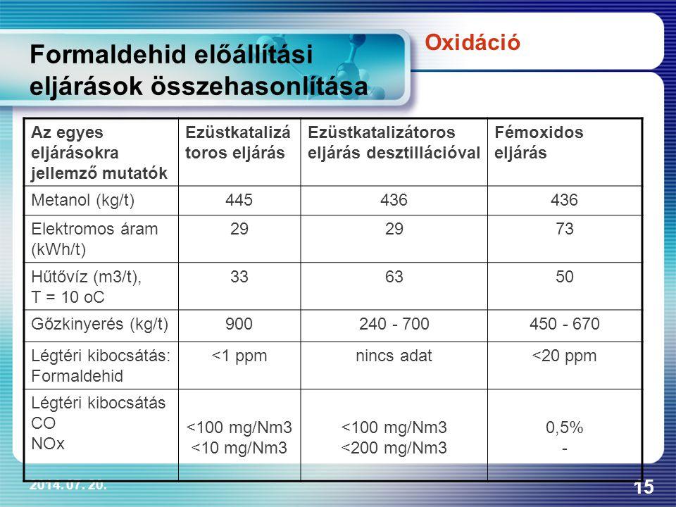 Formaldehid előállítási eljárások összehasonlítása