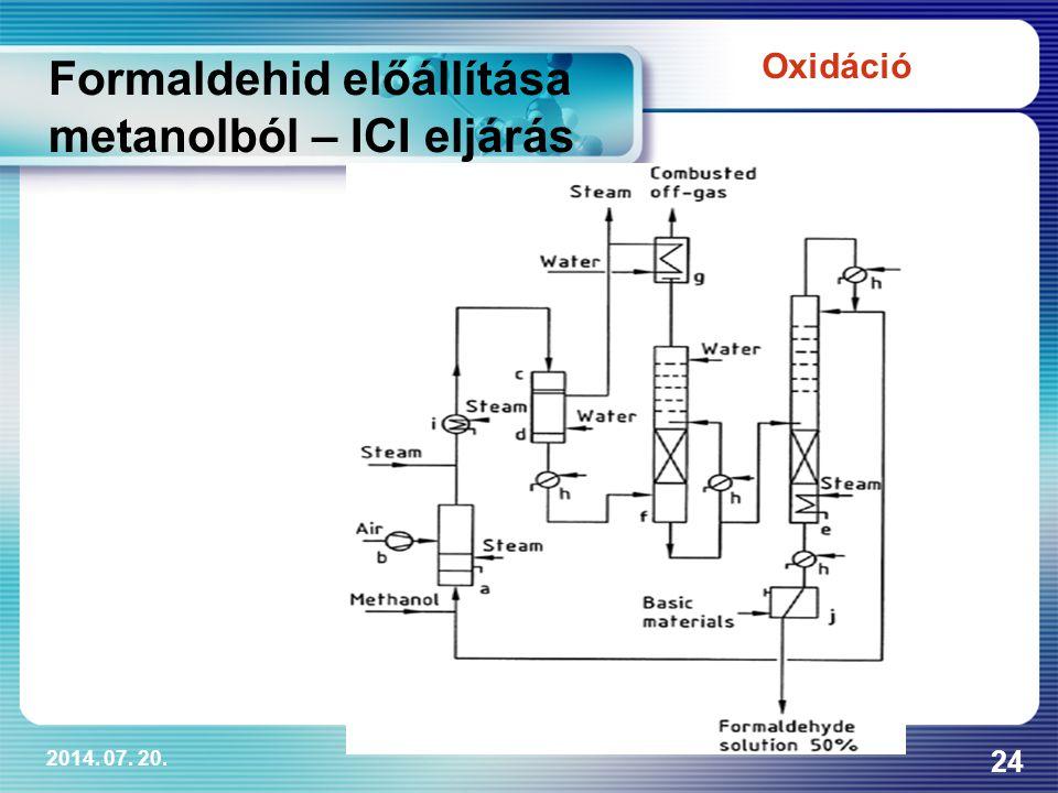 Formaldehid előállítása metanolból – ICI eljárás